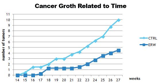 grafico-rapporto-tempo-crescita-tumori